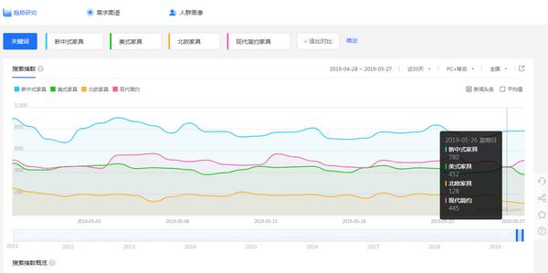百度家具风格搜索指数显示,新中式家具得到最多关注
