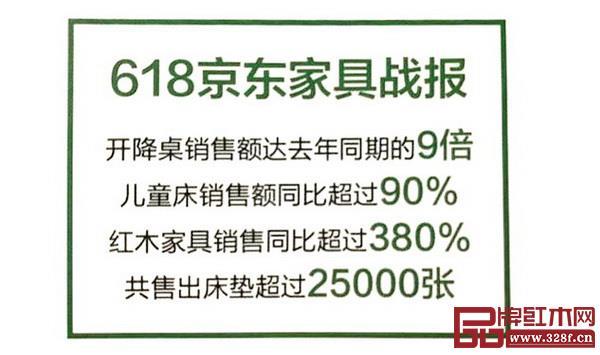 材料来自:2018年《618京东家具战报》