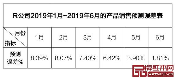 赵艳丰:千赢国际入口家具企业典型库存问题的原因何在?(下)
