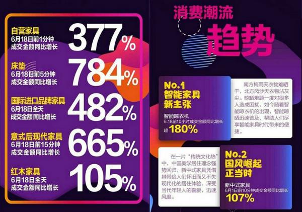 2019年京东618家具类战报数据