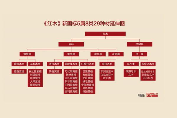 解读《千赢国际入口》新国标  29种国标千赢国际入口有哪些?