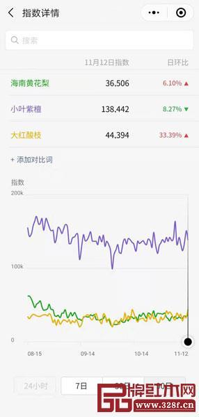 微信指数显示,小叶紫檀关注度是最高的,受市场欢迎