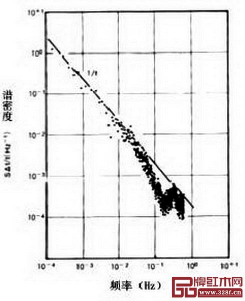图 10_ 人类心脏跳动的谱密度符合1/f型涨落谱