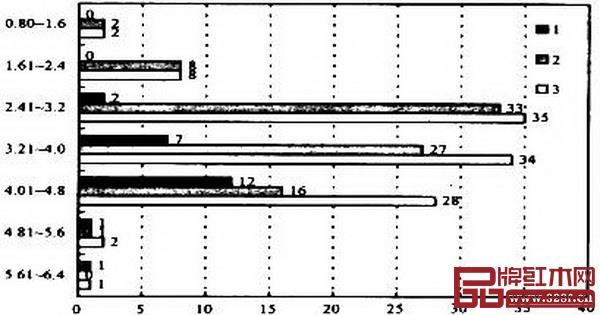 图8_ 木材色饱和度(C)测量值的统计分布图