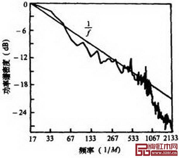 图9_ 木材横切面显微扫描得到的黑度功率谱密度图