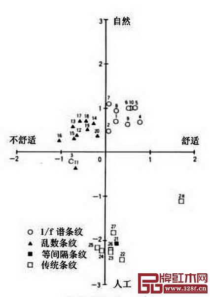 图13_ 不同条纹图案心理感应效果的评价
