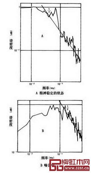 图14_α脑电波频率涨落的谱密度分布