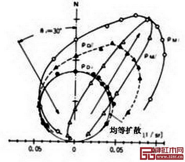 图15_ 日本扁柏径切面光反射函数