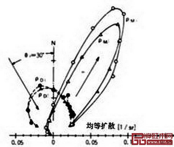 图 17_ 榉木单板贴面的胶合板光反射函数