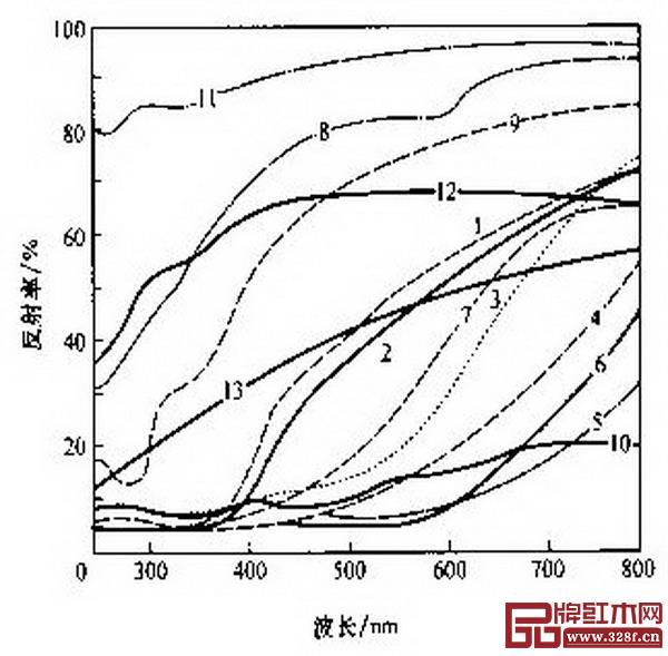 图 19_ 不同装修材料的分光反射曲线