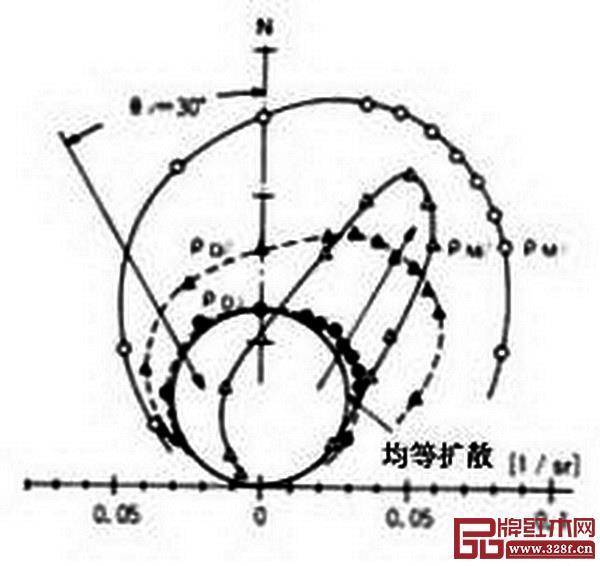 图 16_ 桐木径切面光反射函数