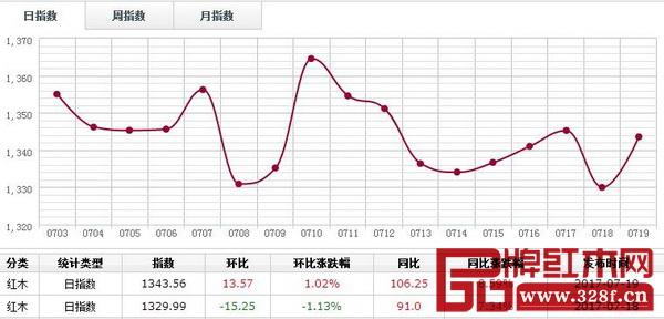 7月19日,红木分类指数反弹上行,报收1343.56点,涨13.57点,涨幅1.02%