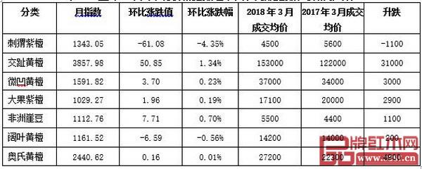 广东鱼珠市场中国木材价格指数红木代表商品指数和价格涨跌表