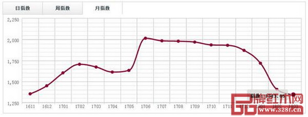 广东鱼珠市场(刺猬紫檀)价格指数月走势图