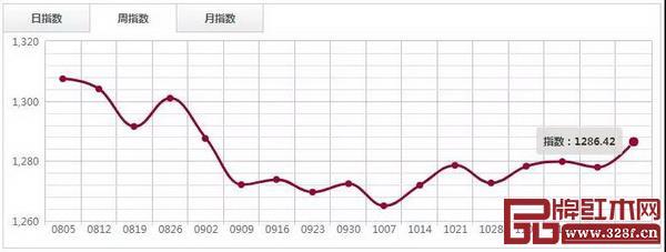 红木分类指数走势图