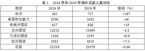 2019上海国际家具展与2018上海国际家具展海外买家人数对比