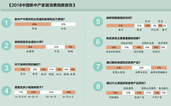2018中国新中产家居消费指数报告数据