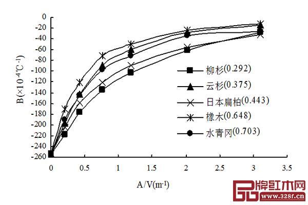 图1 不同树种的木材的B值与气积比A V之间的关系