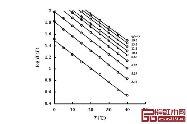 图2 相对湿度的对数logH(T)和温度T之间的关系
