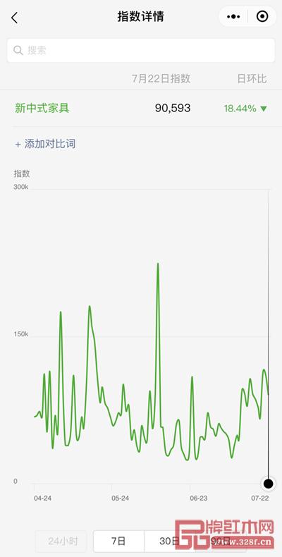"""据微信指数显示,""""新中式家具""""关注度极高"""